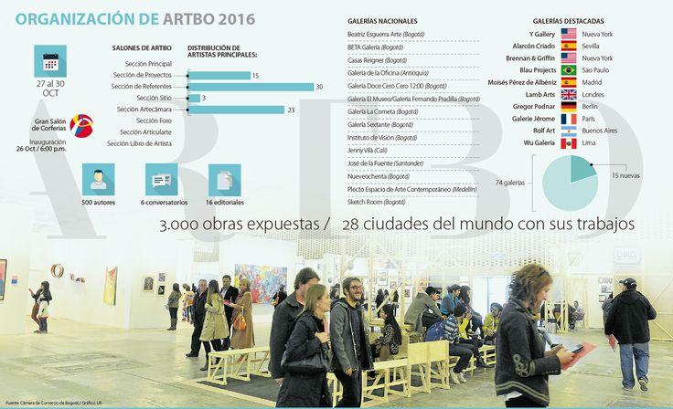 Artbo 2016 aumentó a 74 las galerías invitadas