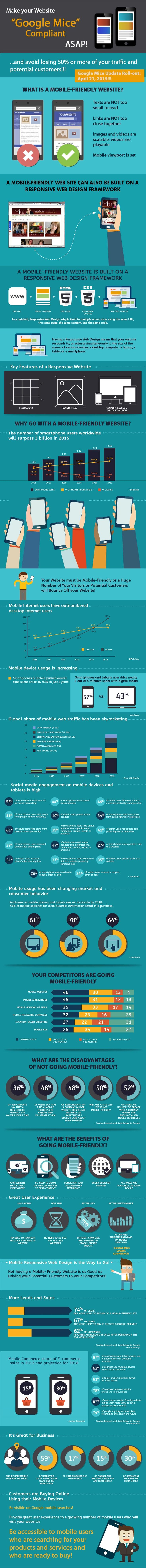 See the impact of the Google Mobile Friendly update. #Infographic Is your site Google Mobile Friendly? How to fix it