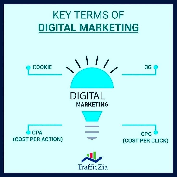 Brush up your #DigitalMargeting terminology by these keywords. #trafficzia