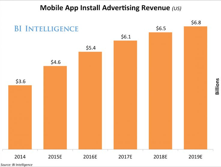 The Mobile App-Install Ad Is Driving A Boom In Mobile Ad Spend — And Not Just Among Game Makers!  #mobile #app #advertising
