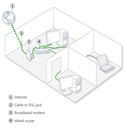 17 best ideas about wired router hiding computer illustration of an ethernet network a wired router and a shared internet connection