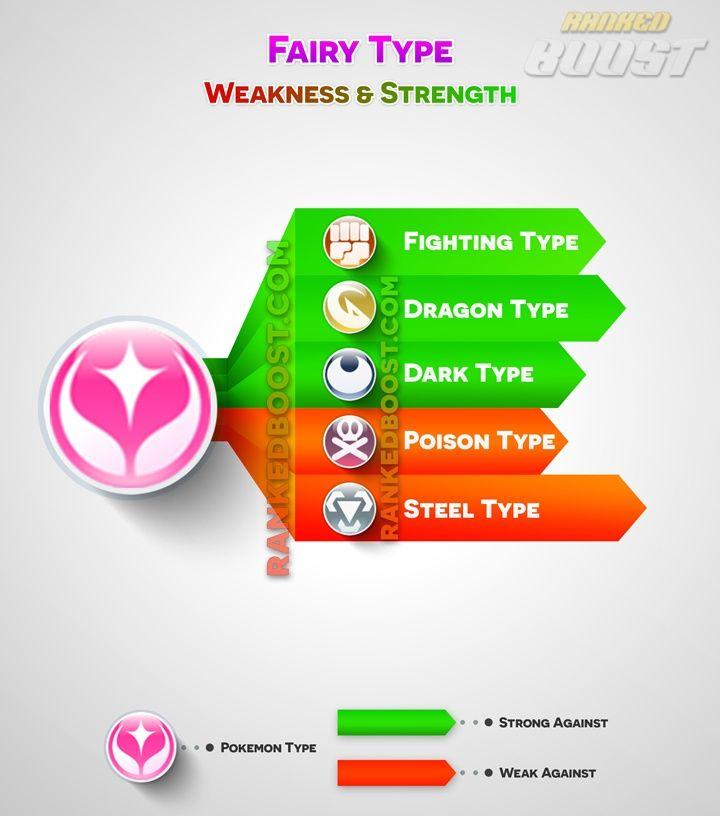 fairy-type pokemon-go type chart