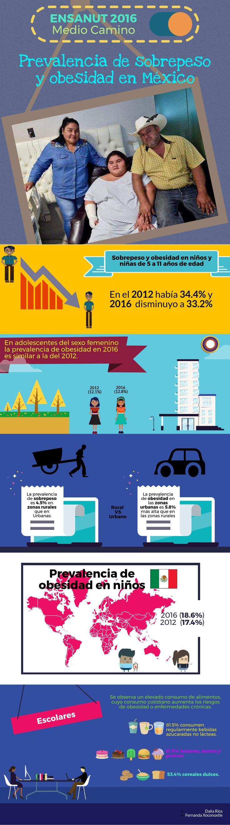 Infografia De la Prevalencia de obesidad y sobrepeso en población mexicana. Cifras de las encuestas nacionales del 2016, son las más actuales.