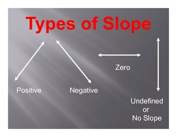 Math Posters: Slope (17 Posters) Part 64