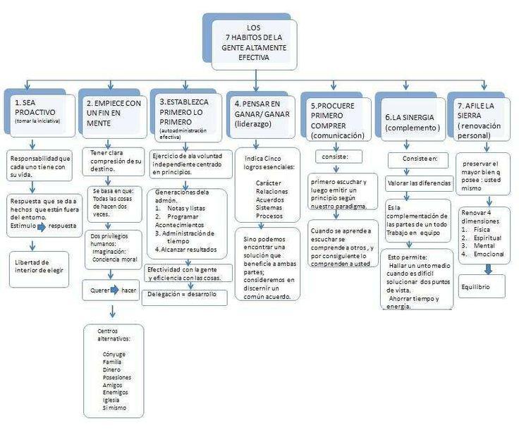 mapa conceptual:los 7 hábitos: Mapa conceptual: Los 7 habitos de la gente altamente efectiva.
