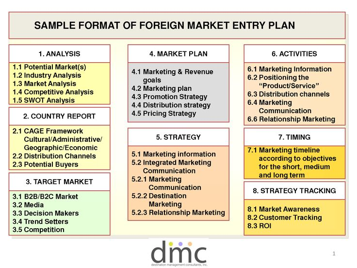market entry strategy Marketing plan example, Marketing