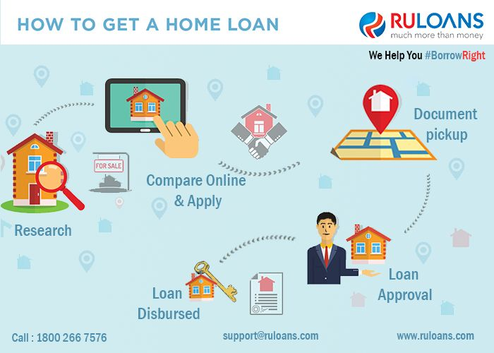 Make Your #HomeLoan Process easy & simple with us! - #Ruloans  We Help You #BorrowRight  For more details visit - https://www.ruloans.com/home-loan/new-home-loan
