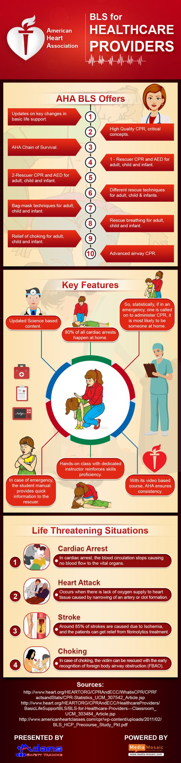 This Infographic focuses on the key features of American Heart Association (AHA) BLS Training offered to Healthcare Providers. It also highlights the life threatening emergencies that should be recognized by healthcare professionals.
