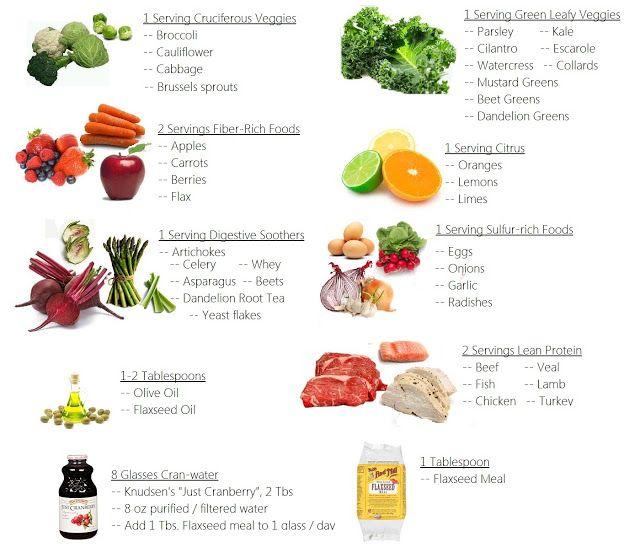 Fat Flush Diet Phase  Foods