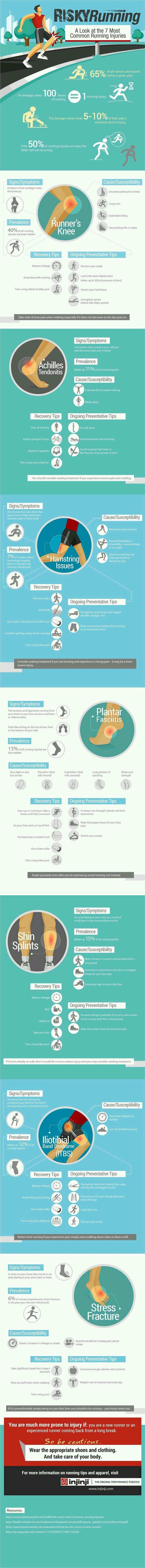 Risks for runners