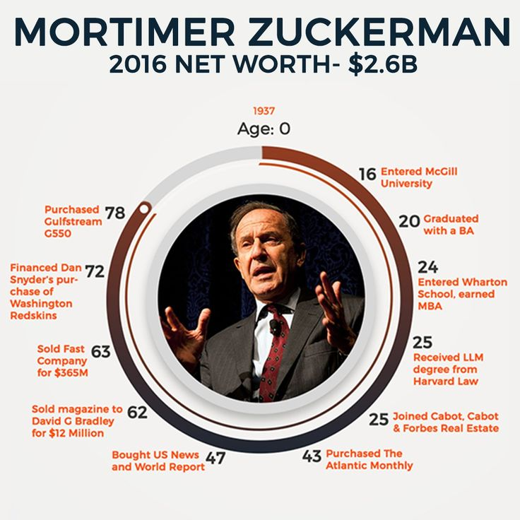 Mortimer Zuckerman is worth $2.6B today. Find your age and see how you compare. Comment, are you ahead or behind?