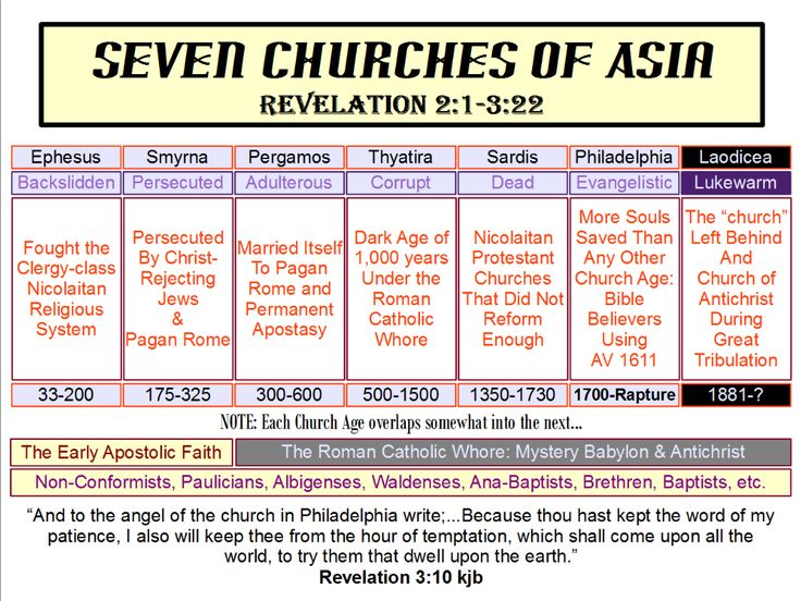 seven churches of revelation bible study pdf