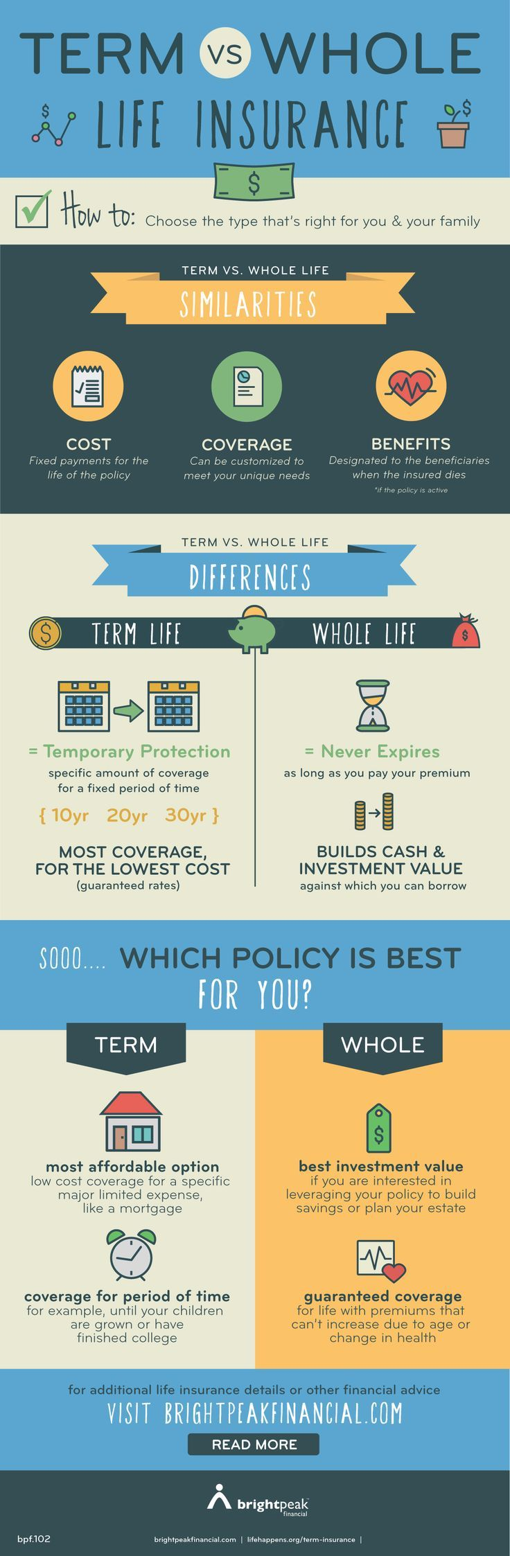 What's the difference between term & whole life insurance? Learn the similarities and differences & how to choose the type that's right for you and your family! | brightpeak financial