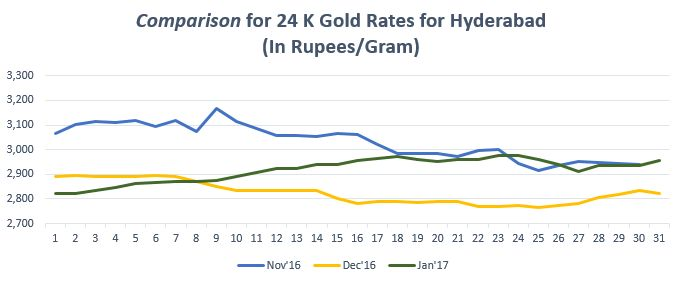 Find the gold trend in graph for gold rate in Hyderabad. For more info on gold price in Hyderabad, https://www.bankbazaar.com/gold-rate-hyderabad.html