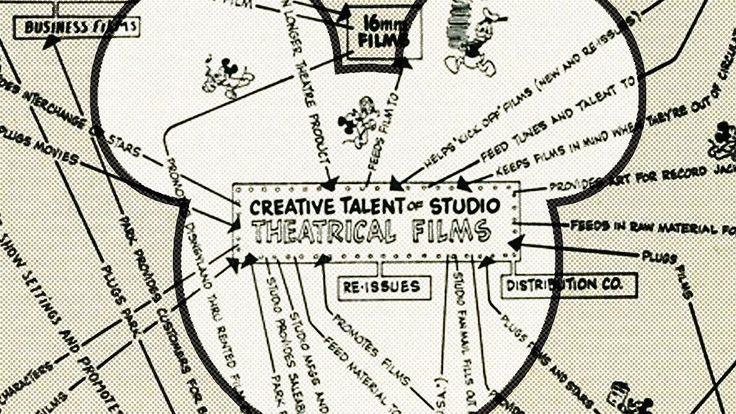 Os segredos da estratégia da Disney, Beats e McLaren | Blog de AI
