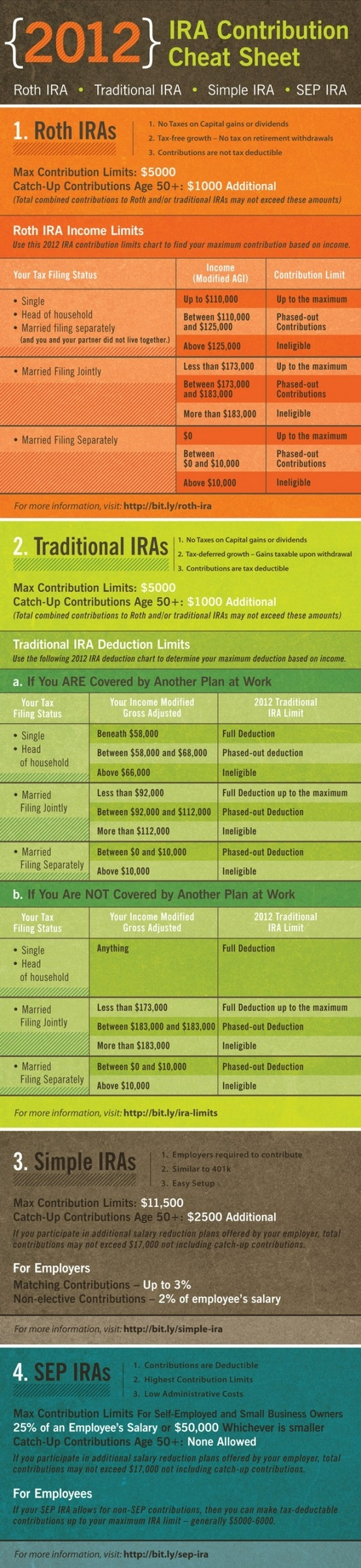 Want to max out your IRA before the end of the year to maximize your tax benefits?  Here's the cheat sheet for you!