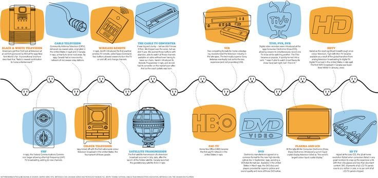A timeline showing the chronology of important events in the history of television technology.