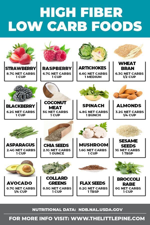 high fiber low fat diet foods