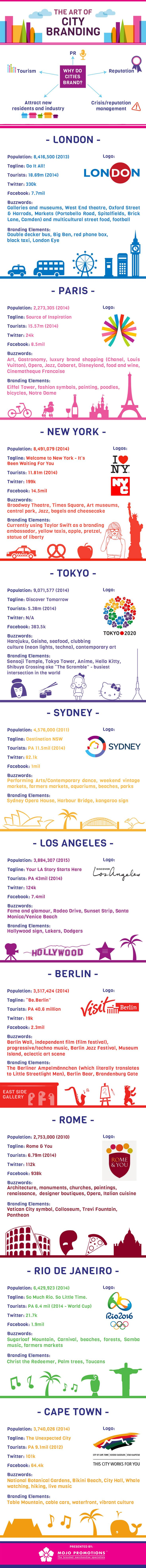 The Art of City Branding #infographic #Branding #Marketing