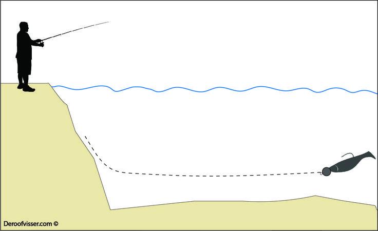 Kunstaas shads zijn een geliefd kunstaas bij het snoekvissen, baarsvissen en snoekbaars vissen. Maar welke techniek kan je gebruiken voor het kunstaas vissen met shads? De illustratie laat zien hoe je een kunstaas shad net boven de bodem van het viswater kan binnenvissen. Wil je meer tips over kunstaas vissen of het vissen op roofvis in het algemeen? Bezoek dan onze website eens https://www.deroofvisser.com
