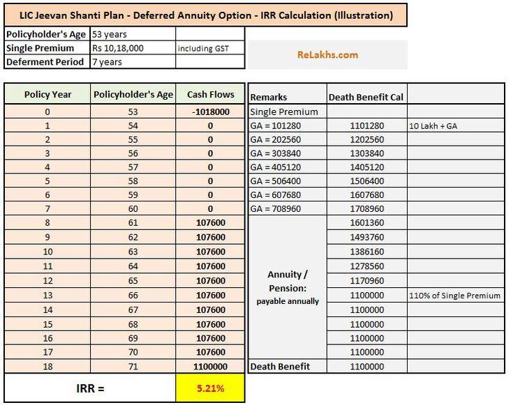 Lic jeevan shanti review returns calculation