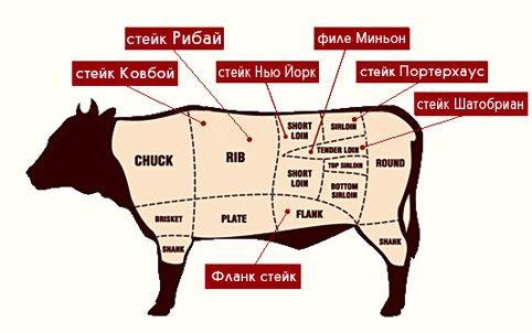 Лучшие рецепты стейк из свинины
