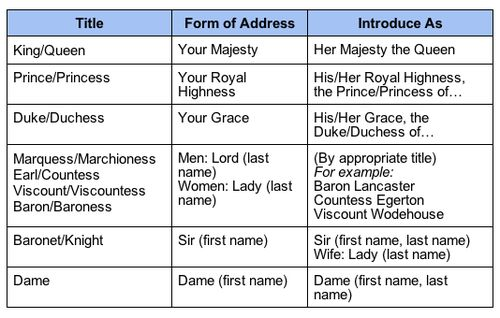 Absurdly helpful for people writing royal characters and/or characters who interact with royalty or meet them at the corner shop!