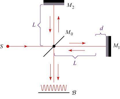 Optics basics: Coherence   Skulls in the Stars Michelson interferometer