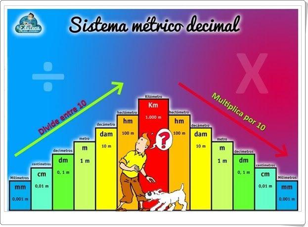 Esquema gráfico del Sistema Métrico Decimal de Unidades de Longitud (Laeduteca.blogspot.com.es)