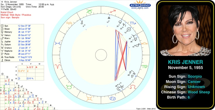 "Kris Jenner's birth chart.   Kristen Mary ""Kris"" Jenner is an American businesswoman and television personality. In her television ventures, Jenner has appeared on Keeping Up with the Kardashians, Kourtney and Khloé Take Miami, Khloé & Lamar, Kourtney and Kim Take New York, Good Morning America, The Talk and America's Next Top Model. #astrology #krisjenner #celebritiy #scorpio #birthday #celebritybirthdays #keepingupwiththekardashians"