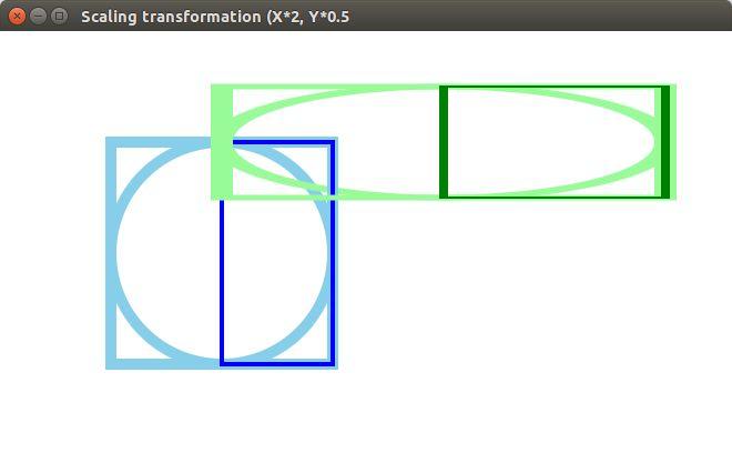 JavaFX. Scaling transformation. Ch20_4.