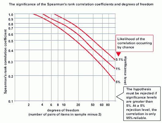 Significance of Spearman's Rank Correlation Coefficient