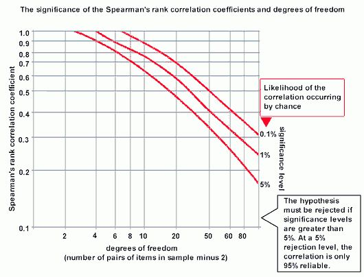 Significance of Spearman's Rank Correlation Coefficient