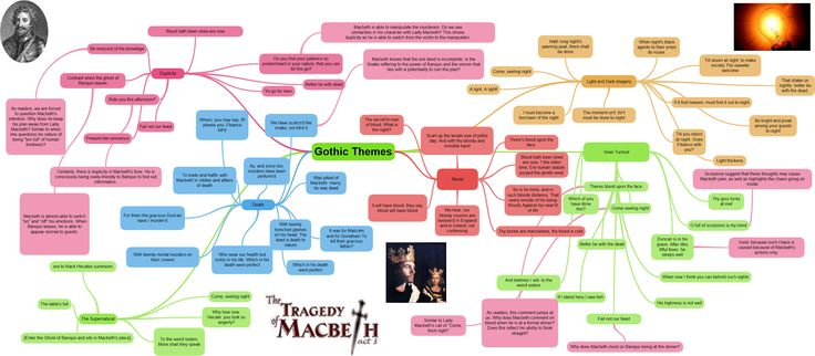 (Please click to see larger) Hi all! I have created this revision mind map full of quotes from Act 3. It is a really vital scene so to keep up with all the action I have broken the mind map down in...