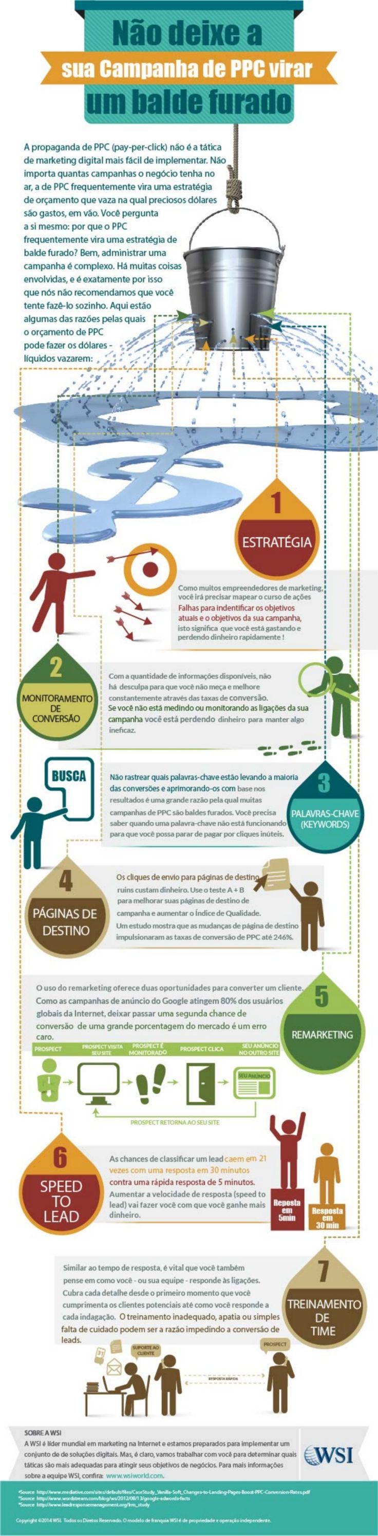 Não deixe sua campanha de PPC ir pelo ralo!  Procure um profissional de Marketing Digital.  www.wsiprofessionals.com.br
