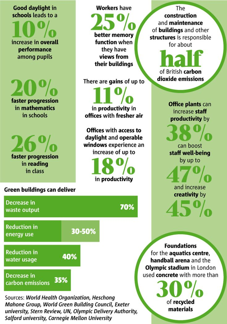 green building vs conventional building pdf