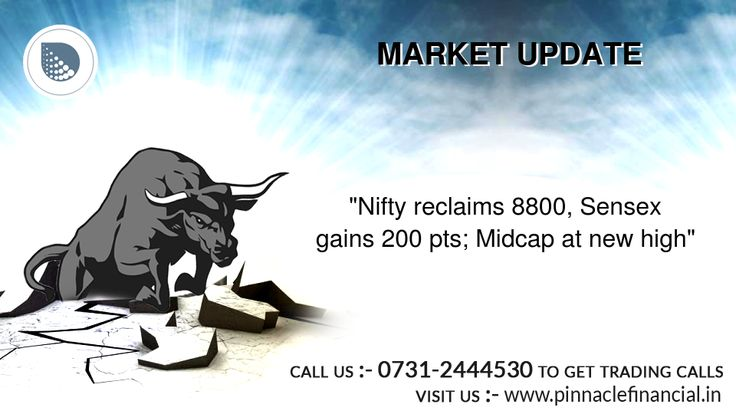 Benchmark indices extended rally in morning, with the #Nifty reclaiming 8800 level led by banks ahead of RBI policy meeting later in the week. The 30-share #BSE #Sensex was up 209.78 points at 28450.30 and the 50-share #NSE Nifty rose 61.05 points to 8802. The market breadth was strong too. About 1468 shares advanced against 412 declining shares on the BSE.  For Daily Market Updates, Please Like our Facebook page https://www.facebook.com/pinnacleadvisoryindore