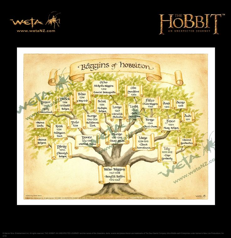 9 best images about lotr and the hobbit family trees on pinterest - Hobbit book ends ...