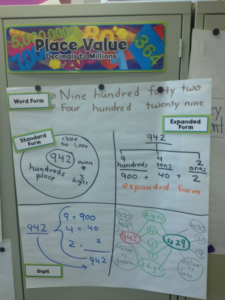 Mappy Hour- Place Value   Thinking Maps Blog posting.