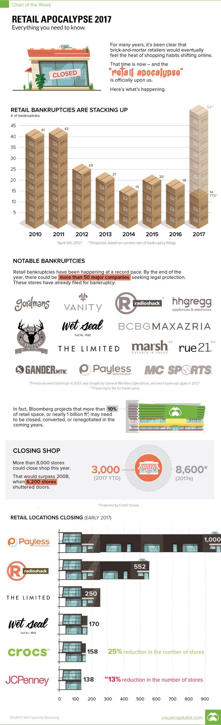 Visualizing America's Retail Apocalypse   Zero Hedge