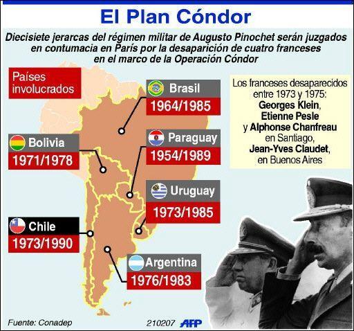Resultado de imagen para dictaduras en américa infografia