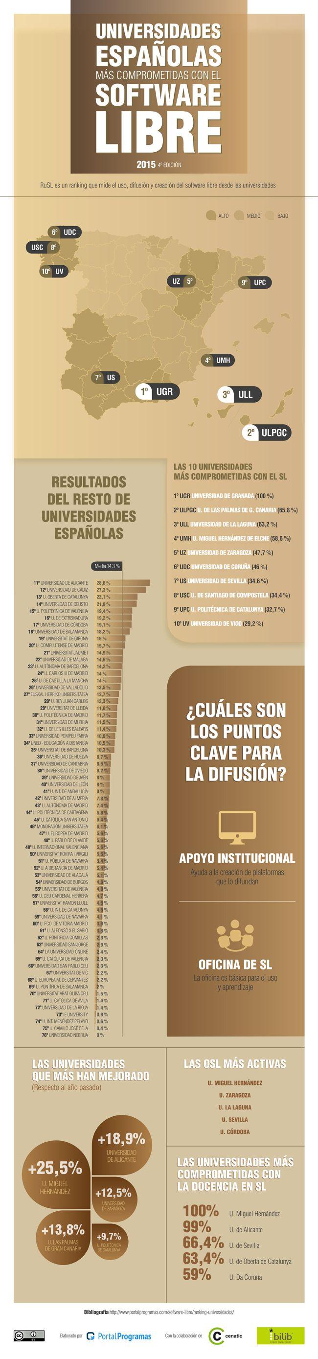 Ya tenemos los resultados de la cuarta edición del Ranking de #universidades en #SoftwareLibre. Aquí las #españolas #Infografía http://www.portalprogramas.com/milbits/informatica/universidades-espanolas-apoyan-software-libre-2015.html