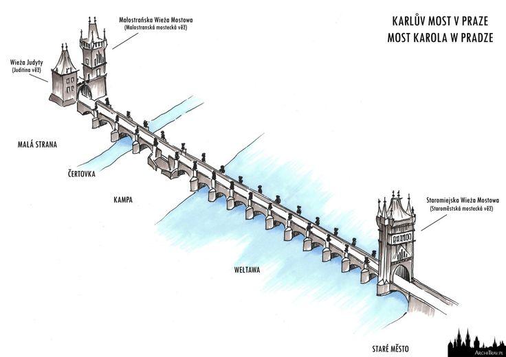 Most Karola w Pradze   Karlův most v Praze   ArchiTrav