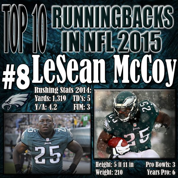 His stats have taken a massive hit this season compared to years previous. The Philadelphia Eagles turned to a pass first approach and Jeremy Maclin saw most of the looks in the first half of the season. LeSean McCoy will now join the Bills and be their premiere back. http://www.prosportstop10.com/top-10-nfl-best-running-backs-2015