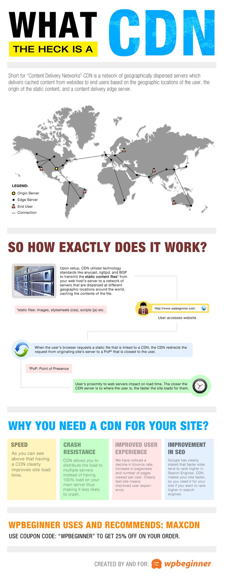 What is CDN?    Content Delivery Network.    Why should you move your WordPress site or blog to CDN?