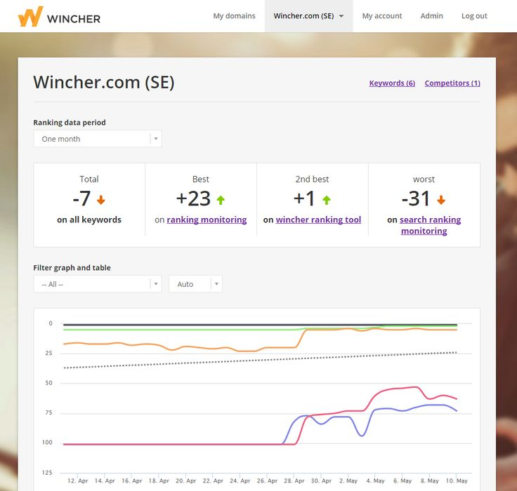 what is wincher keyword rank tracker