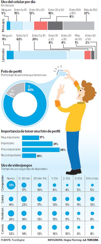 Estudio de la UC dice que uso de redes sociales y celulares baja rendimiento escolar