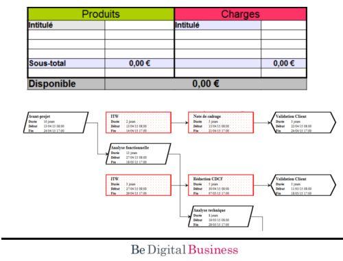 - formation en entreprise -  Gestion de projet : budget, gantt (planning)