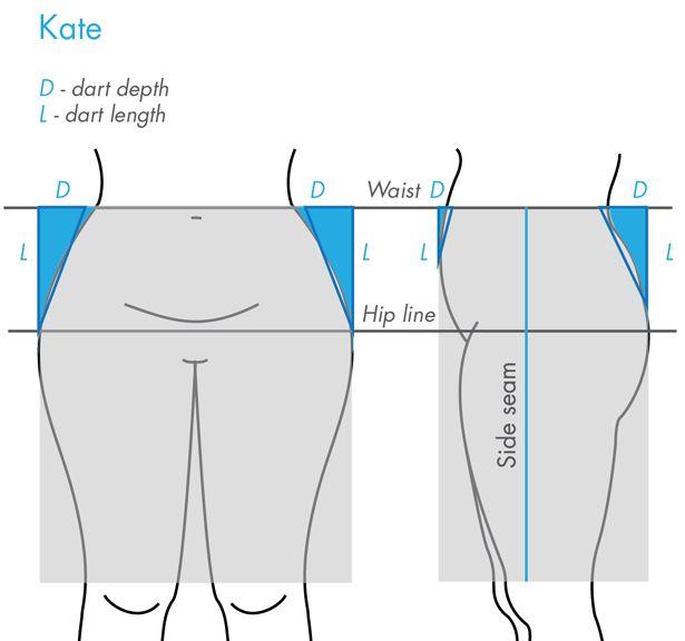 Les pinces de taille et de hanches en fonction de la morphologie réelle. Merci!