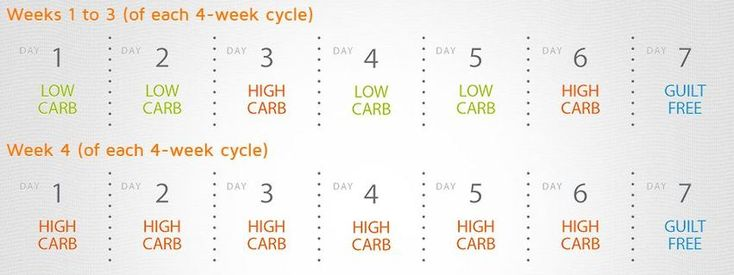 carb cycling schedule - Google Search